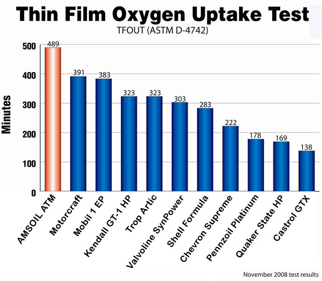 thin film oxygen uptake test results