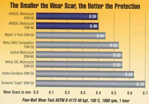Motorcycle oil wear chart for Racing motor oil comparison