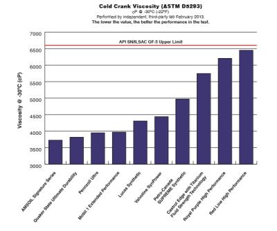 AMSOIL vs Mobil 1 Cold Crank Test