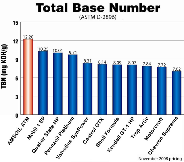 AMSOIL total base number test